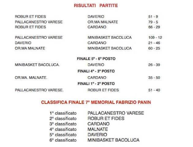 CLASSIFICA FINALE 2016